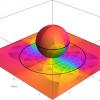 複素解析での無限遠点とは – リーマン球面への立体射影